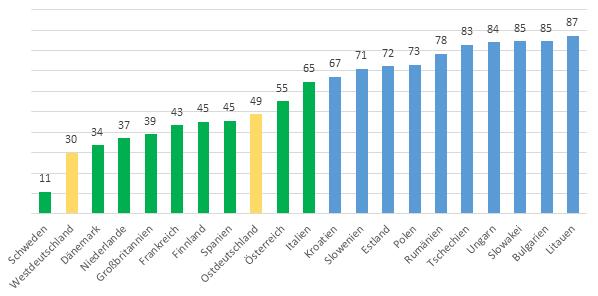 Abb. 1 : Anteile der Befragten in den einzelnen Ländern, die bei einer angespannten Arbeitsmarktsituation der Bevorzugung von Einheimischen gegenüber 'Ausländern' zustimmen