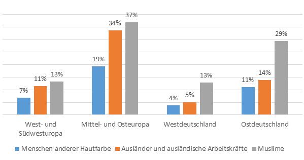 Statistik zu Muslimen und Menschen anderer Hautfarbe in Europa und Deutschland