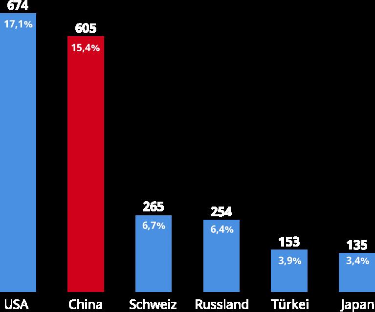 Statistik-Balken Prozentangaben
