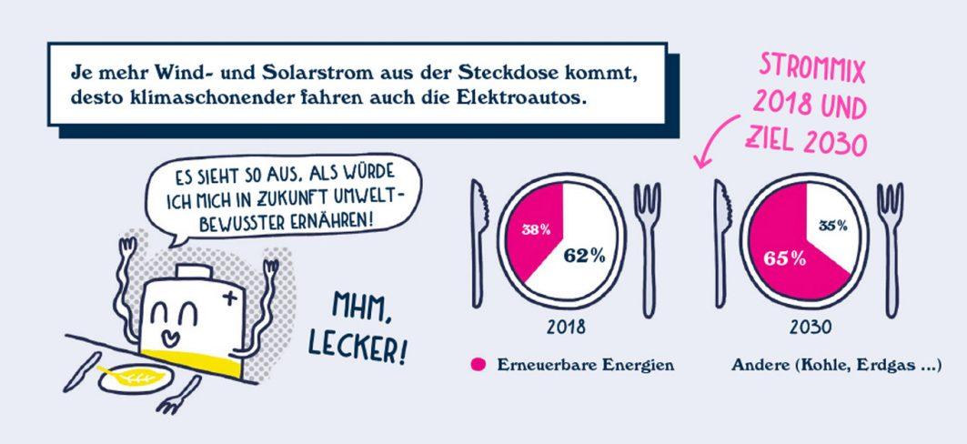 Gezeichnete Infografik über erneuerbare Energien und andere Energien im Jahr 2018 und 2030.