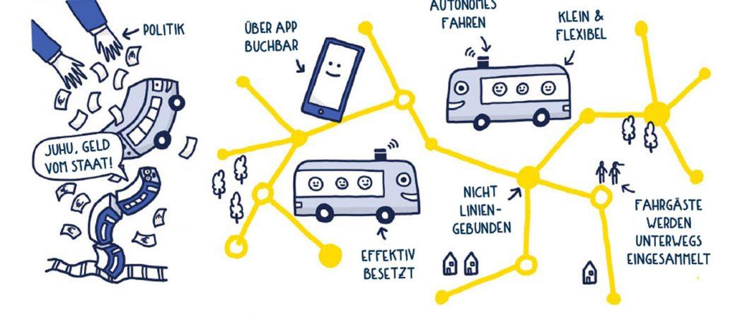 Infografik über die kleine, flexible, autonome Elektro-Busse, die über die App buchbar sind.