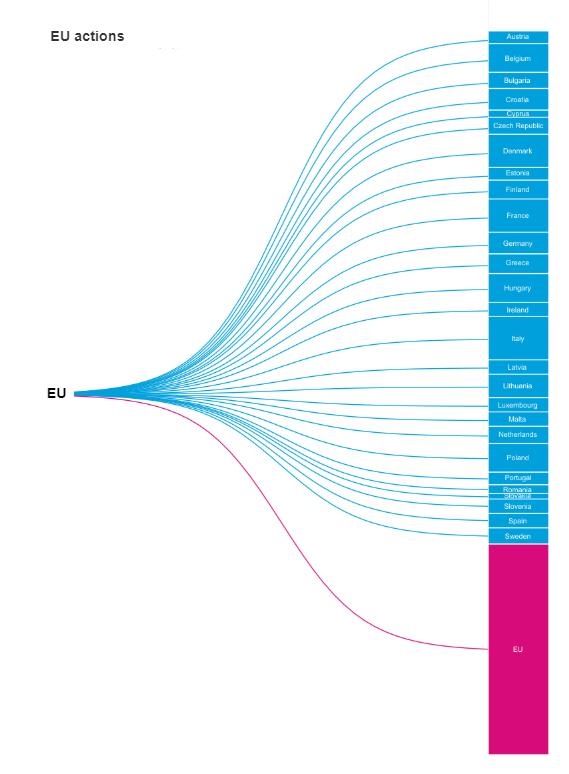 Grafik über die EU actions