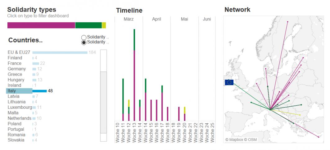 Infografik über Network, Timeline, Solidarität types und Countries