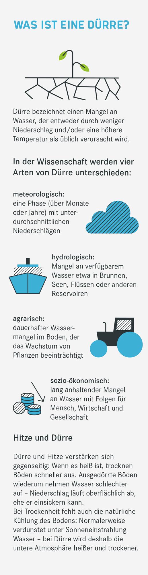 Infografik zu der Frage Was ist eine Dürre?